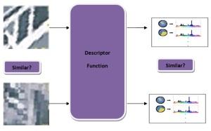 Using descriptors to compare patches