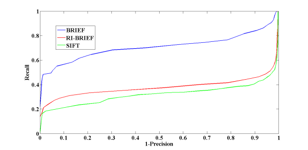 Recall vs. Precision curves for the set Bikes - notice that the original, not rotation invariant, version of BRIEF outperforms the rotation invariant version.