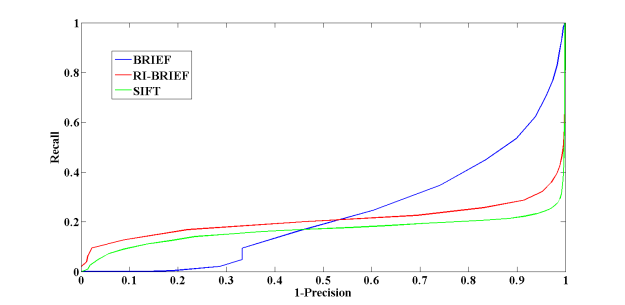 Recall vs. Precision curves for the set Boat - notice that since the images depict orientation changes, the proposed rotation invariant version of BRIEF outperforms the original implementation.
