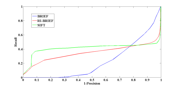 Recall vs. Precision curves for the set Graffiti - notice that since the images depict orientation changes, the proposed rotation invariant version of BRIEF outperforms the original implementation.