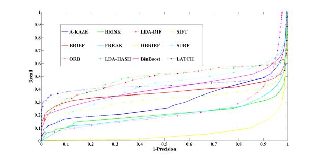 Recall vs. 1-precision curves for the set