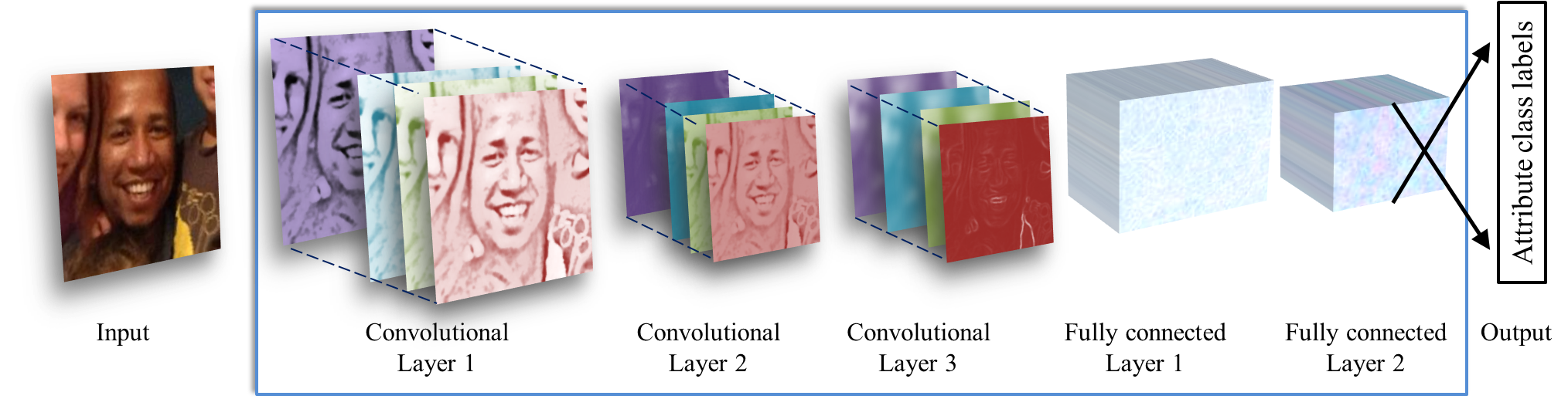 Age and Gender Classification using Deep Convolutional Neural