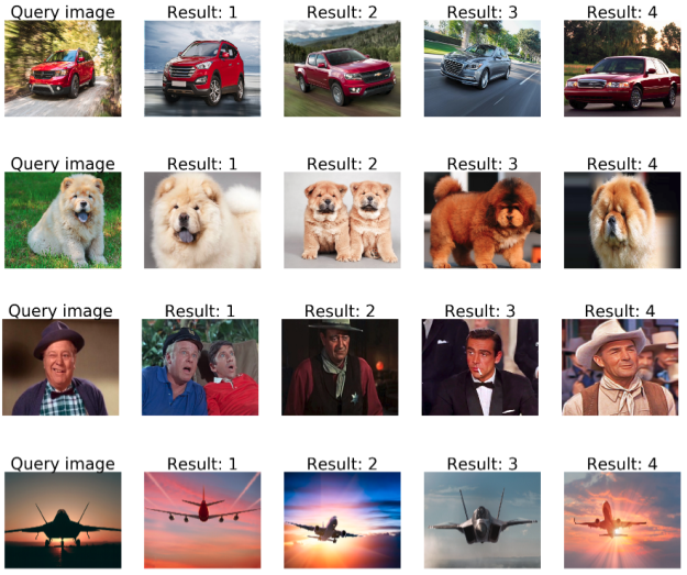 Given a query image, we compute it's embedding vector and return the images with the closest embedding vector in the embedding space. In each row, the leftmost image is the query image, the four other images are the most similar images to the query according to their embedding vectors.